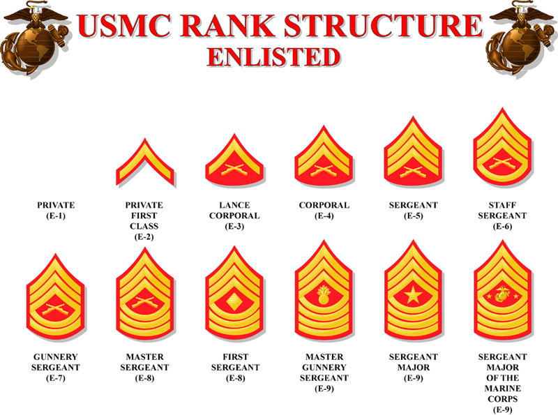 Marine Ranks - US Marine Corps Rank Insignia - Military Quotes