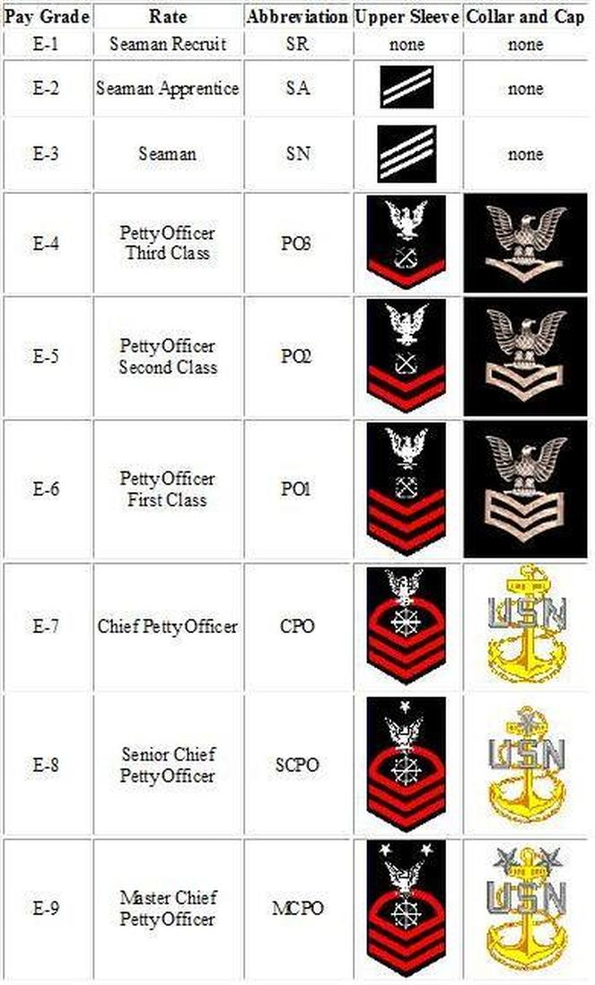 Navy Corps Ranks Navy Ranks Enlisted